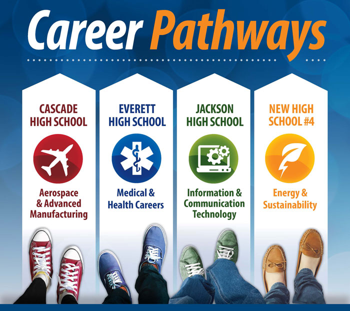 Everett School District vocational pathways. Image courtesy of Everett School District.