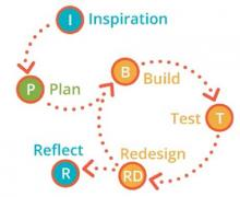 Boeing engineering design process to be taught in high school classrooms. Graphic courtesy of the Boeing Company.