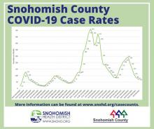The rate of COVID-19 infection in Snohomish County has hit 69 new cases per 100,000 population, the lowest level since autumn 2020. It was noted during a press conference on Tuesday, June 22, 2021, that the decline may be slowing.