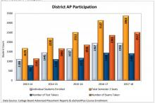 The Everett School District made a focused effort to expand its Advanced Placement Program over the past several years. As a result there was a 7.5 percent increase in the number of AP course seats from the 2016-2017 school year to the 2017-2018 school year.