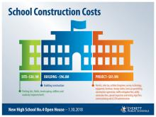 New high school construction cost breakdown chart. Image courtesy of Everett School District.