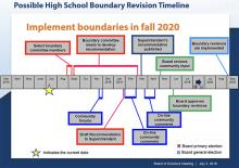 Possible high school boundary revision timeline. Image courtesy of Everett Public Schools.
