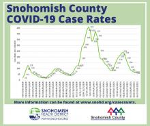 After hitting a two-week plateau, the COVID case rate in Snohomish County dropped from 69 to 60 new cases per 100,000 population as of July  3, 2021.