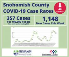 The number of COVID-19 cases in Snohomish County continues to drop, but transmission remains high, and the healthcare system continues to be under siege. The 14-day COVID case rate has dropped from roughly 400 to 305 new cases per 100,000 as of October 9, 2021.