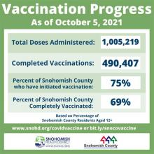 We hit two big milestones here in Snohomish County in October 2021. The one millionth dose of COVID vaccine was administered recently, and we have reached 75% of eligible residents 12 and up having had at least one dose.