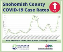 Hospitals in Snohomish County are seeing a surge of illpeople needing treatment for COVID-19 as the delta variant drives up new cases to the second-highest level so far since the pandemic began in early 2020.